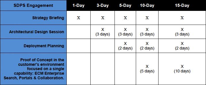 SPDS-chart