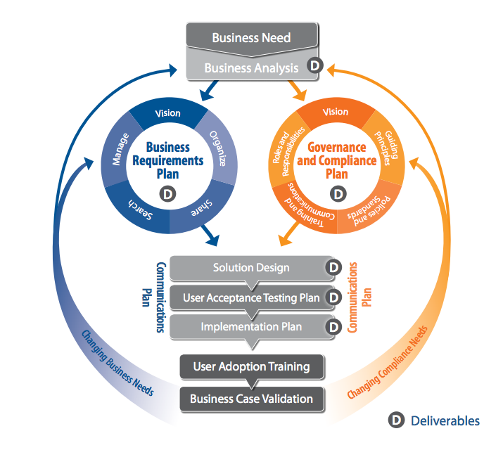 design-strategy-diagram